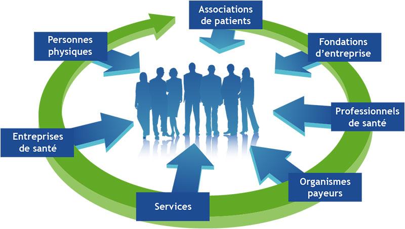 Logo représentant les différents acteurs de la santé